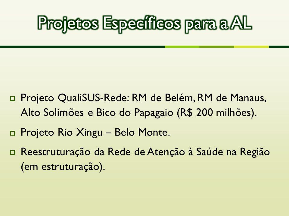 Projeto QualiSUS-Rede: RM de Belém, RM de Manaus, Alto Solimões e Bico do Papagaio (R$ 200 milhões).  Projeto Rio Xingu – Belo Monte.  Reestrutura