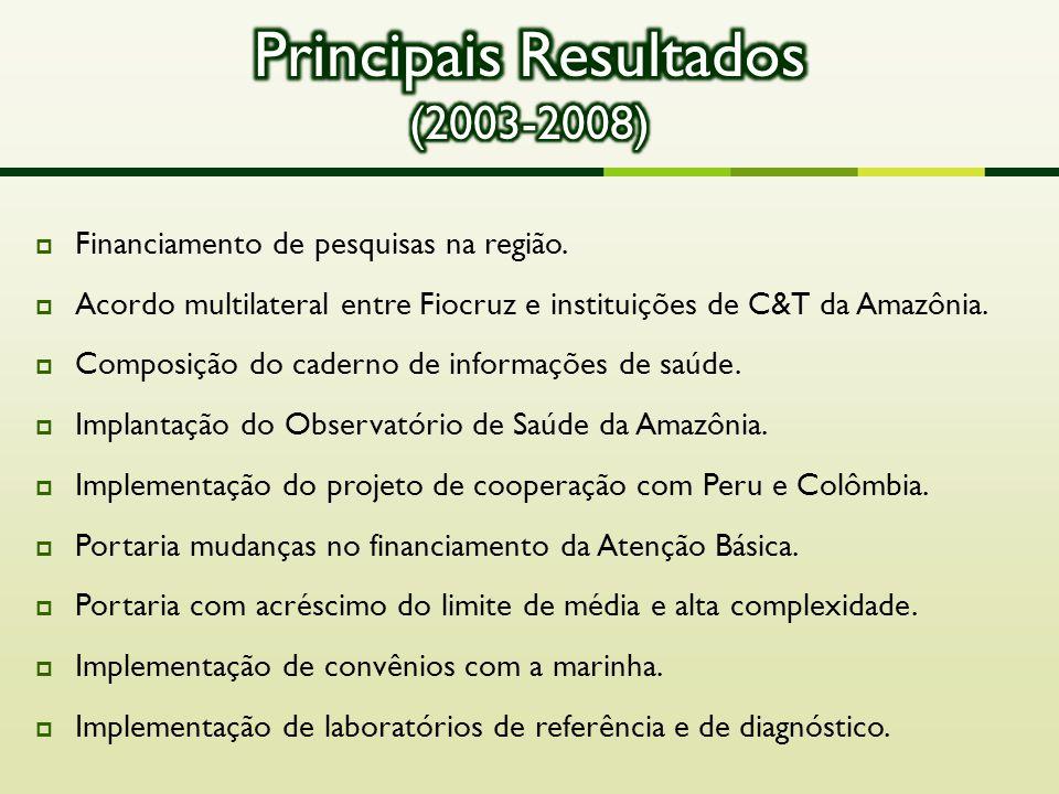  Financiamento de pesquisas na região.  Acordo multilateral entre Fiocruz e instituições de C&T da Amazônia.  Composição do caderno de informações