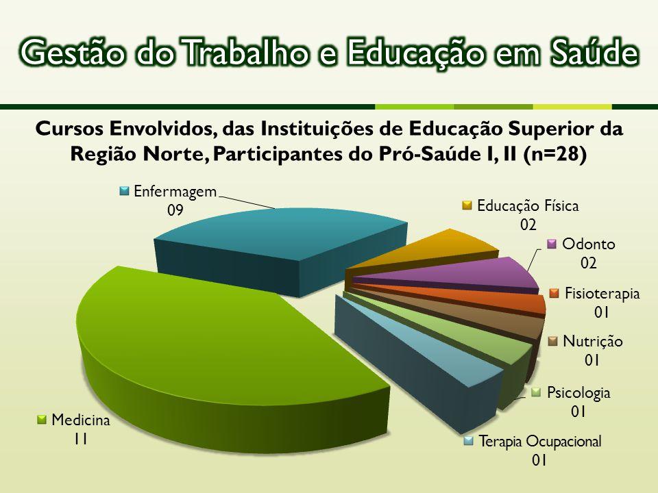 Cursos Envolvidos, das Instituições de Educação Superior da Região Norte, Participantes do Pró-Saúde I, II (n=28)