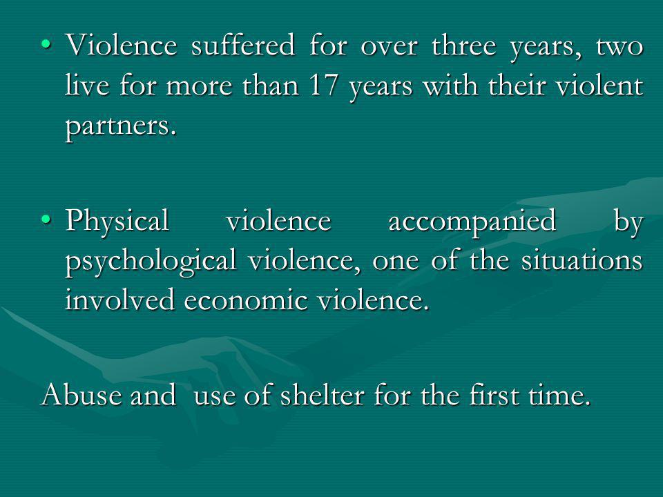 Violence suffered for over three years, two live for more than 17 years with their violent partners.Violence suffered for over three years, two live f
