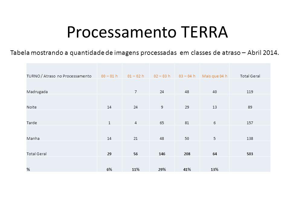 Processamento TERRA TURNO / Atraso no Processamento00 – 01 h01 – 02 h02 – 03 h03 – 04 hMais que 04 hTotal Geral Madrugada7244840119 Noite14249291389 T
