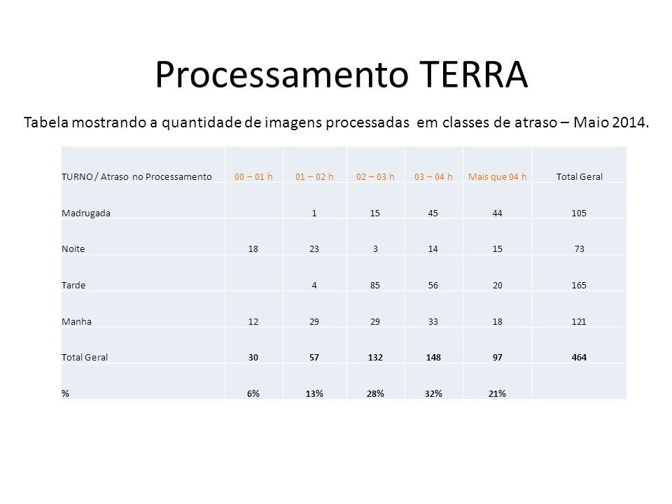 Processamento TERRA TURNO / Atraso no Processamento00 – 01 h01 – 02 h02 – 03 h03 – 04 hMais que 04 hTotal Geral Madrugada1154544105 Noite18233141573 T