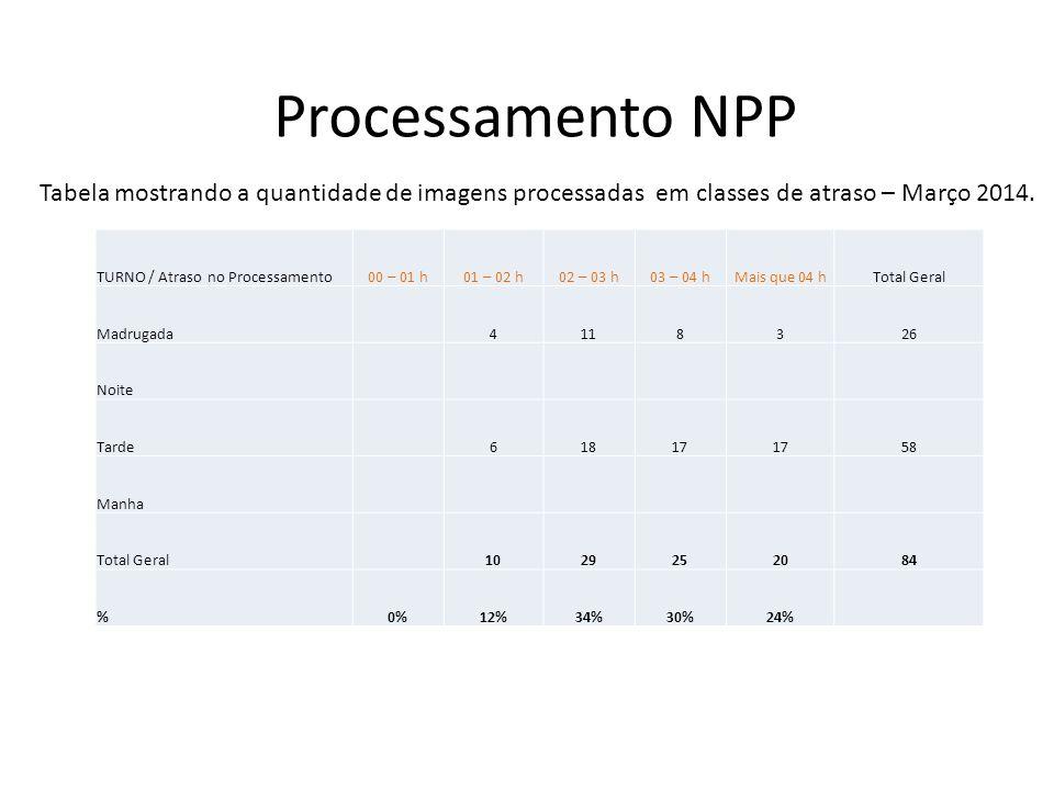 Processamento NPP TURNO / Atraso no Processamento00 – 01 h01 – 02 h02 – 03 h03 – 04 hMais que 04 hTotal Geral Madrugada4118326 Noite Tarde61817 58 Man