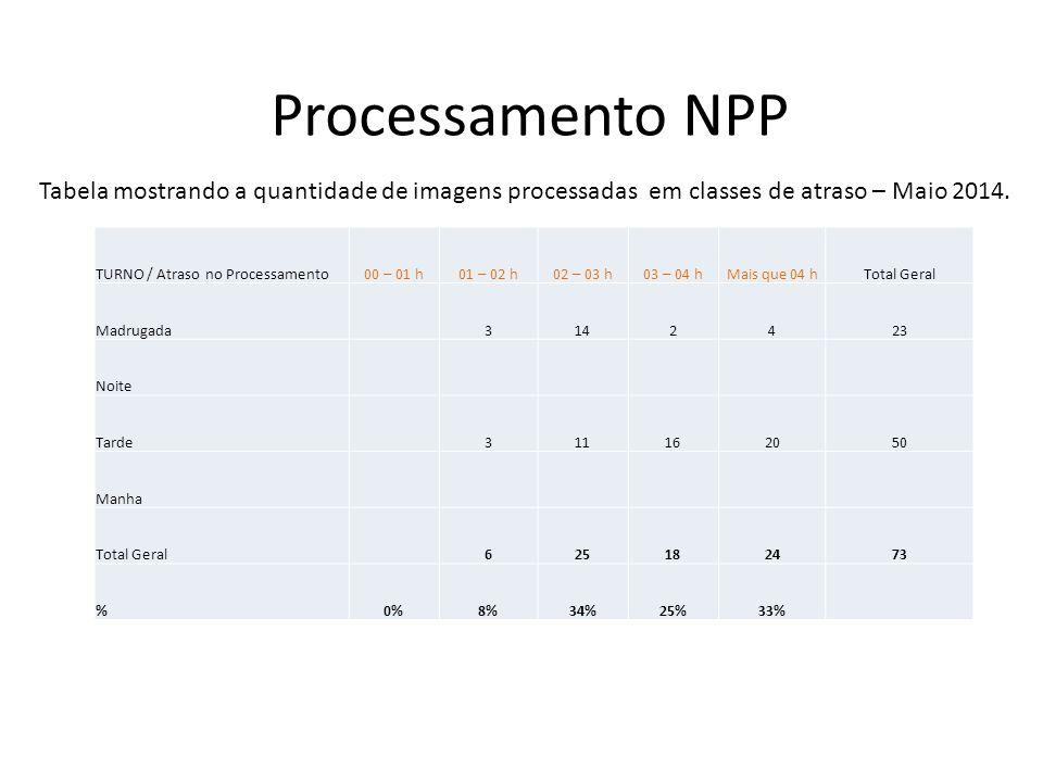 Processamento NPP TURNO / Atraso no Processamento00 – 01 h01 – 02 h02 – 03 h03 – 04 hMais que 04 hTotal Geral Madrugada3142423 Noite Tarde311162050 Ma