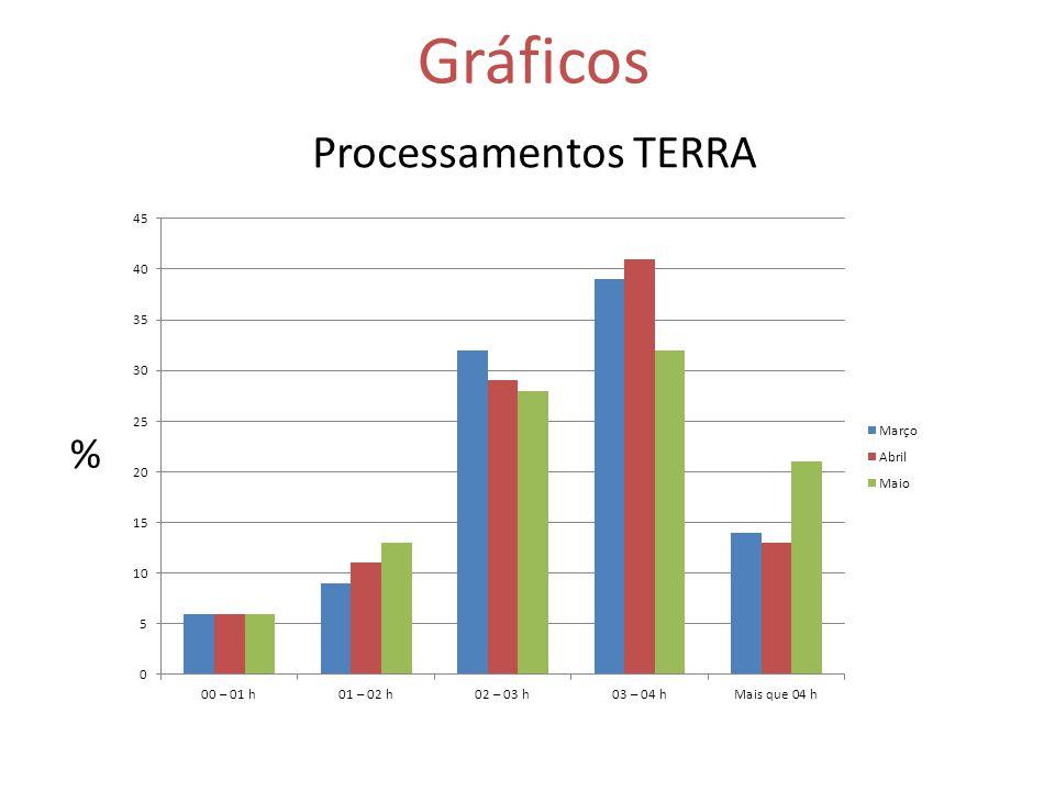 Processamentos TERRA Gráficos %