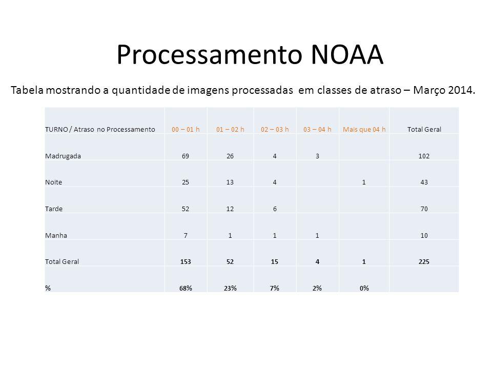 Processamento NOAA TURNO / Atraso no Processamento00 – 01 h01 – 02 h02 – 03 h03 – 04 hMais que 04 hTotal Geral Madrugada572362593 Noite34943 Tarde6010272 Manha101112 Total Geral16143816220 %73%20%4%0%3% Tabela mostrando a quantidade de imagens processadas em classes de atraso – Abril 2014.