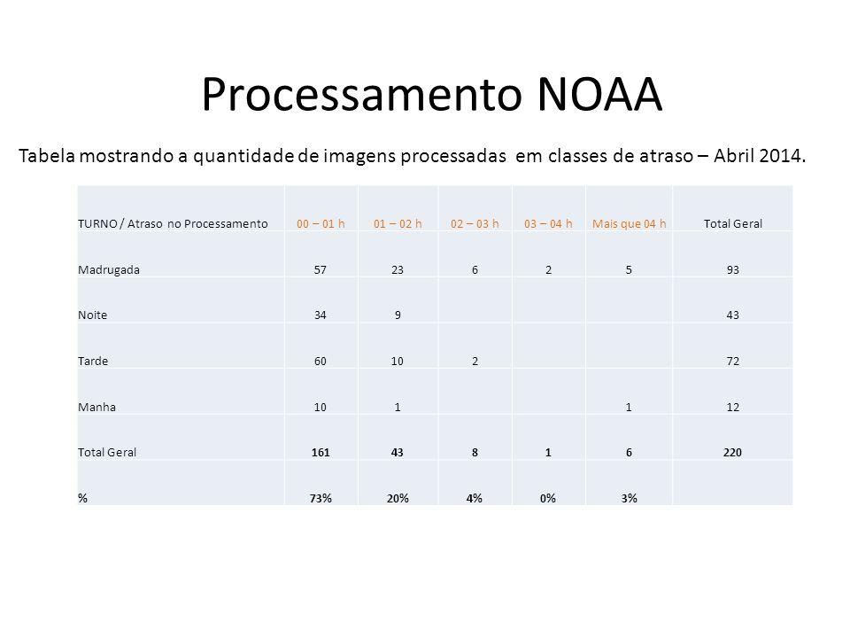 Processamento NOAA TURNO / Atraso no Processamento00 – 01 h01 – 02 h02 – 03 h03 – 04 hMais que 04 hTotal Geral Madrugada592534192 Noite416249 Tarde836190 Manha12214 Total Geral19539641245 %79%16%3%2%0% Tabela mostrando a quantidade de imagens processadas em classes de atraso – Maio 2014.