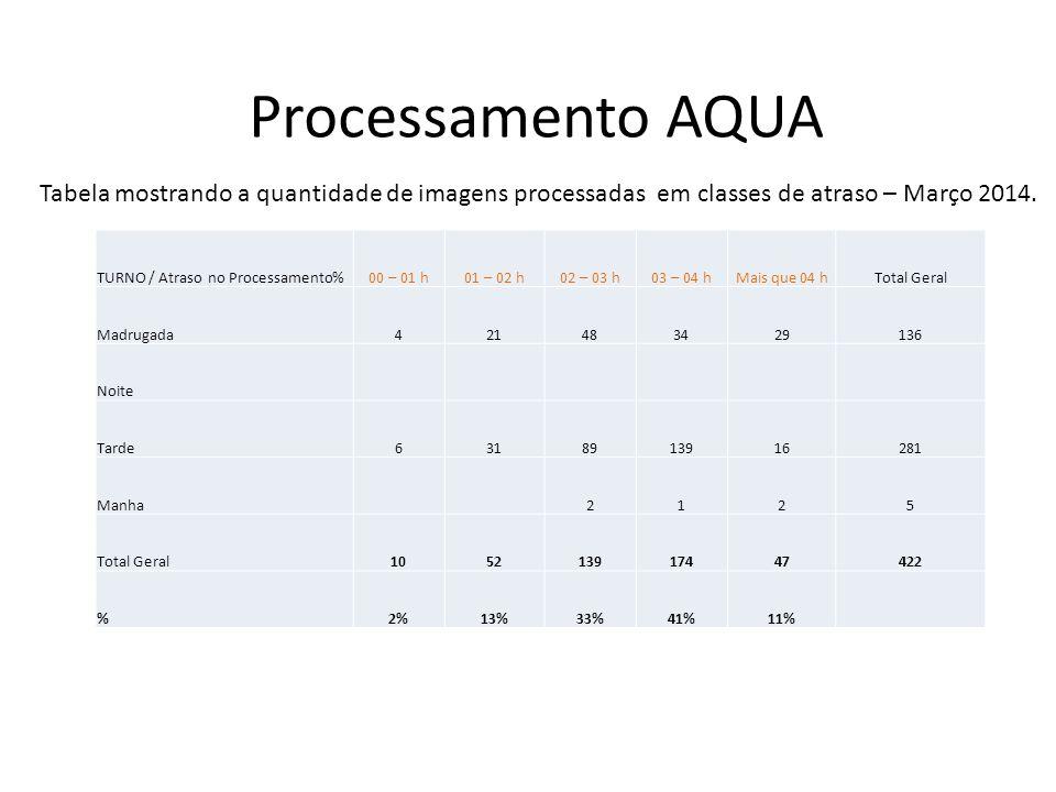 Processamento AQUA TURNO / Atraso no Processamento%00 – 01 h01 – 02 h02 – 03 h03 – 04 hMais que 04 hTotal Geral Madrugada314375944156 Noite Tarde3377713928284 Manha3912 Total Geral65111420181452 %1%11%25%45%18% Tabela mostrando a quantidade de imagens processadas em classes de atraso – Abril 2014.