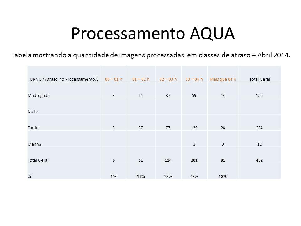 Processamento AQUA TURNO / Atraso no Processamento%00 – 01 h01 – 02 h02 – 03 h03 – 04 hMais que 04 hTotal Geral Madrugada915313040125 Noite Tarde8317611331259 Manha231015 Total Geral174610914681399 %4%12%27%37%20% Tabela mostrando a quantidade de imagens processadas em classes de atraso – Maio 2014.