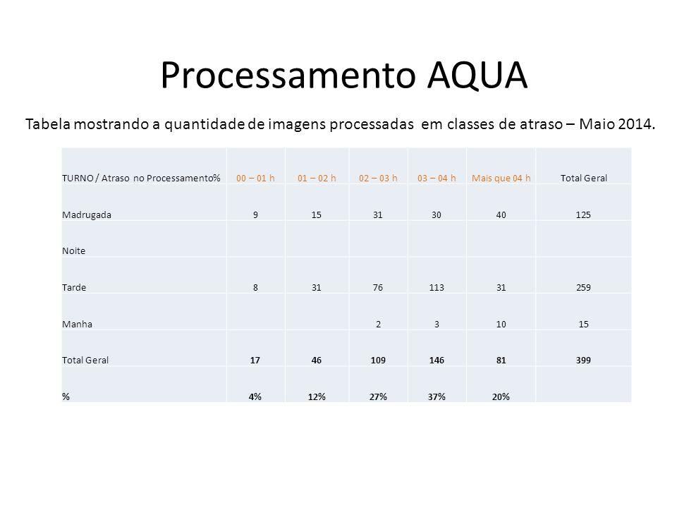 Processamento TERRA TURNO / Atraso no Processamento00 – 01 h01 – 02 h02 – 03 h03 – 04 hMais que 04 hTotal Geral Madrugada323383296 Noite182012301696 Tarde1595712129 Manha111956 6148 Total Geral294315018166469 %6%9%32%39%14% Tabela mostrando a quantidade de imagens processadas em classes de atraso – Março 2014.