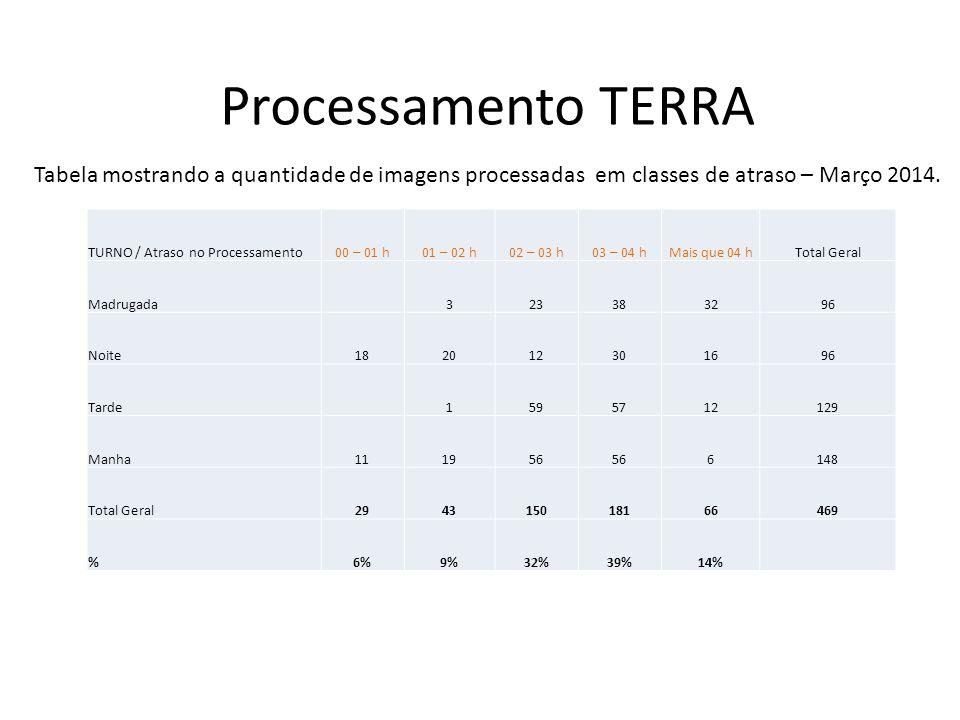 Processamento TERRA TURNO / Atraso no Processamento00 – 01 h01 – 02 h02 – 03 h03 – 04 hMais que 04 hTotal Geral Madrugada7244840119 Noite14249291389 Tarde1465816157 Manha142148505138 Total Geral295614620864503 %6%11%29%41%13% Tabela mostrando a quantidade de imagens processadas em classes de atraso – Abril 2014.