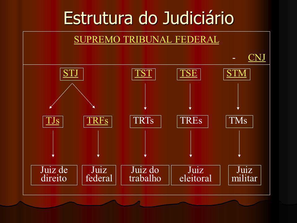 Estrutura do Judiciário Juiz de direito Juiz militar Juiz eleitoral Juiz do trabalho Juiz federal TRTs TRFsTJs TREsTMs TSTTSESTM STJ SUPREMO TRIBUNAL