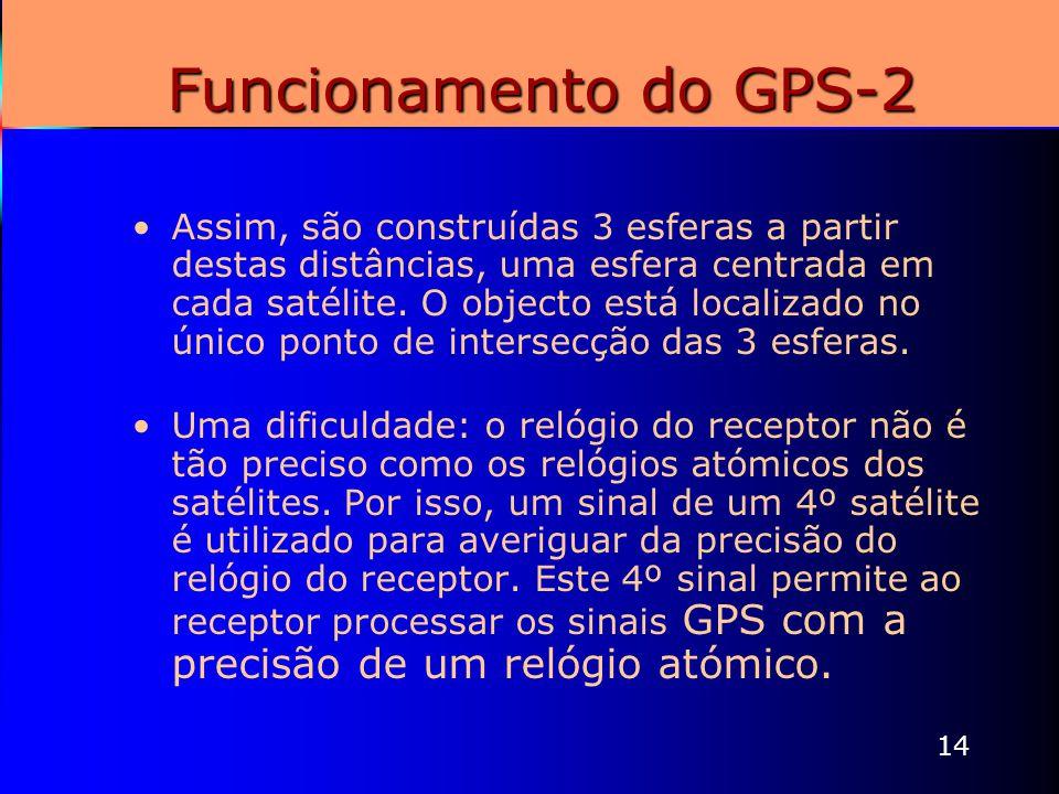 14 Funcionamento do GPS-2 Assim, são construídas 3 esferas a partir destas distâncias, uma esfera centrada em cada satélite. O objecto está localizado