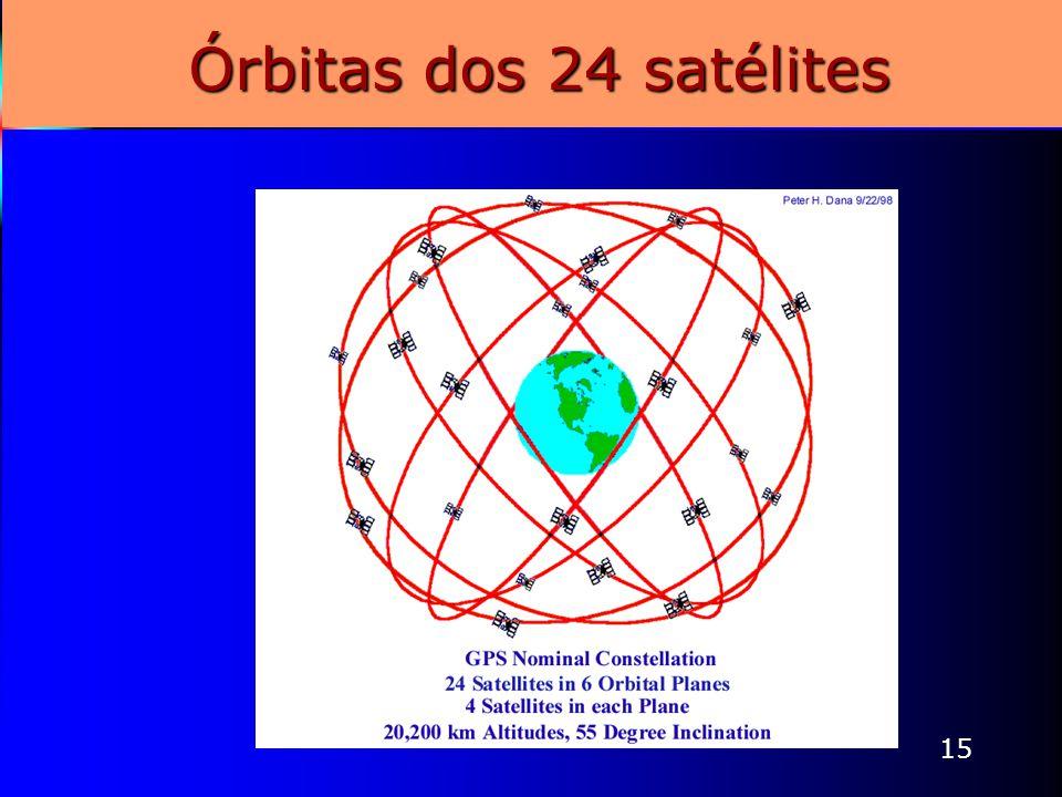 15 Órbitas dos 24 satélites