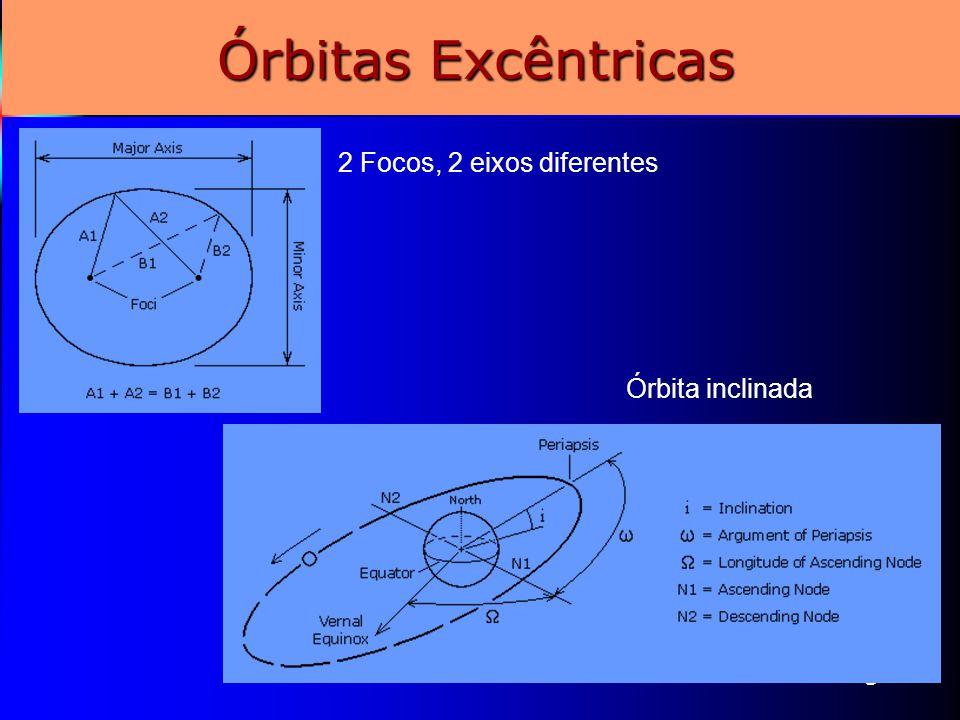 5 Órbitas Excêntricas 2 Focos, 2 eixos diferentes Órbita inclinada