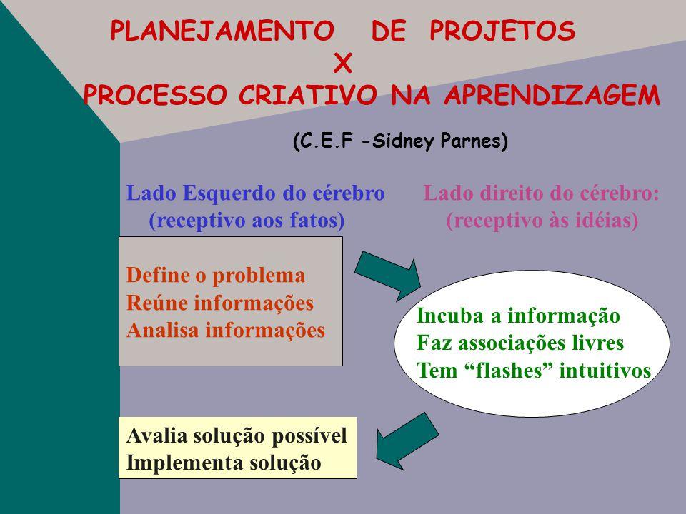 PLANEJAMENTO DE PROJETOS X PROCESSO CRIATIVO NA APRENDIZAGEM DIREITO (pensamento divergente) Intuitivo Ativo Cooperativo Imaginoso Emotivo Sensações I