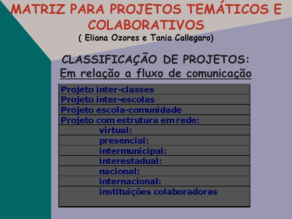 CLASSIFICAÇÃO DE PROJETOS: Em relação às áreas de conhecimento: Projeto Simples (envolve uma área de conhecimento) Projeto Multidisciplinar ( trabalha