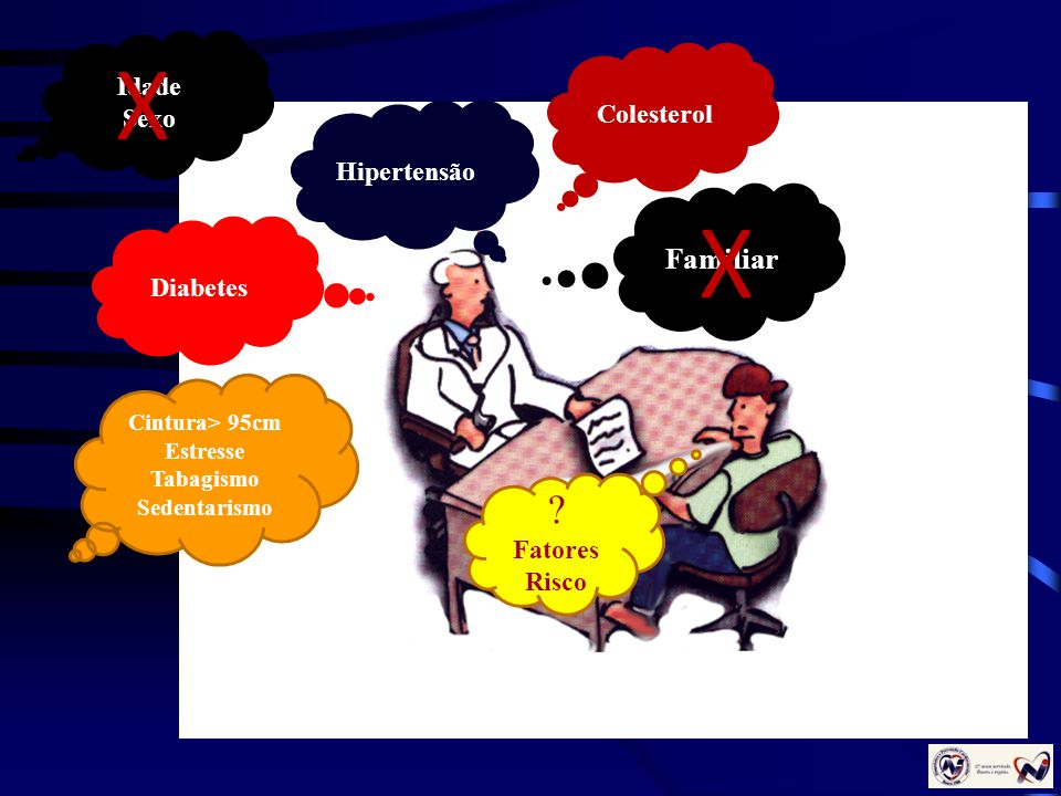 Colesterol Hipertensão Diabetes Cintura> 95cm Estresse Tabagismo Sedentarismo Familiar ? Fatores Risco X Idade Sexo X