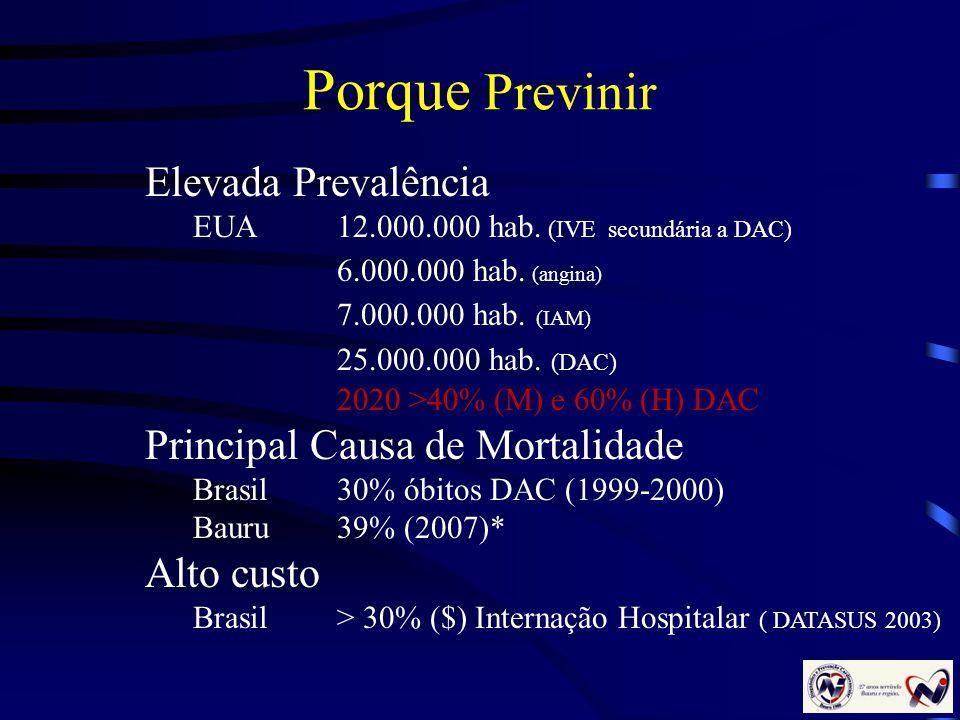 Porque Previnir Elevada Prevalência EUA 12.000.000 hab. (IVE secundária a DAC) 6.000.000 hab. (angina) 7.000.000 hab. (IAM) 25.000.000 hab. (DAC) 2020