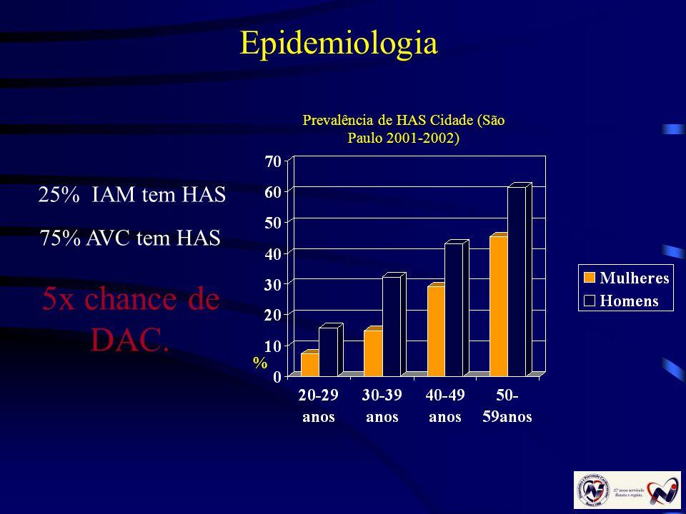 Epidemiologia % Prevalência de HAS Cidade (São Paulo 2001-2002) 25% IAM tem HAS 75% AVC tem HAS 5x chance de DAC.
