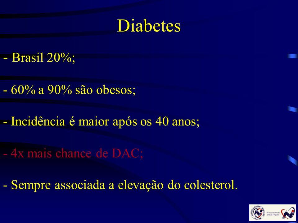 Diabetes - Brasil 20%; - 60% a 90% são obesos; - Incidência é maior após os 40 anos; - 4x mais chance de DAC; - Sempre associada a elevação do coleste