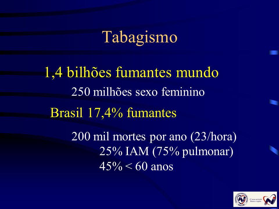 Tabagismo 1,4 bilhões fumantes mundo 250 milhões sexo feminino Brasil 17,4% fumantes 200 mil mortes por ano (23/hora) 25% IAM (75% pulmonar) 45% < 60