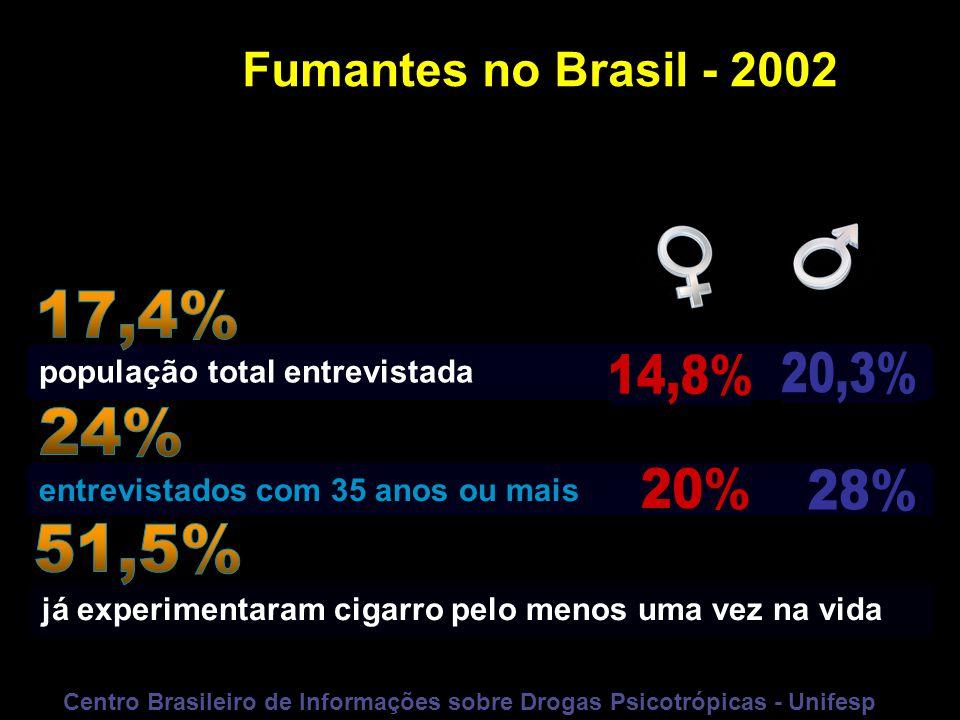 Fumantes no Brasil - 2002 população total entrevistada já experimentaram cigarro pelo menos uma vez na vida entrevistados com 35 anos ou mais Centro B