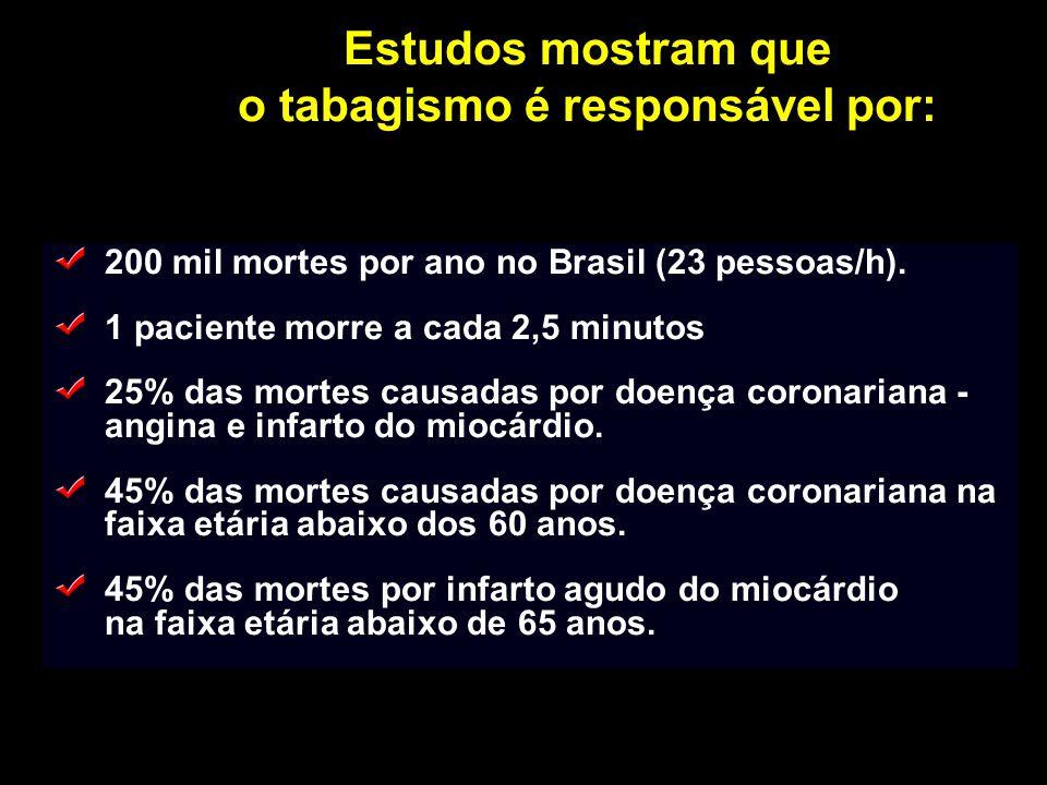 Estudos mostram que o tabagismo é responsável por: 200 mil mortes por ano no Brasil (23 pessoas/h). 1 paciente morre a cada 2,5 minutos 25% das mortes