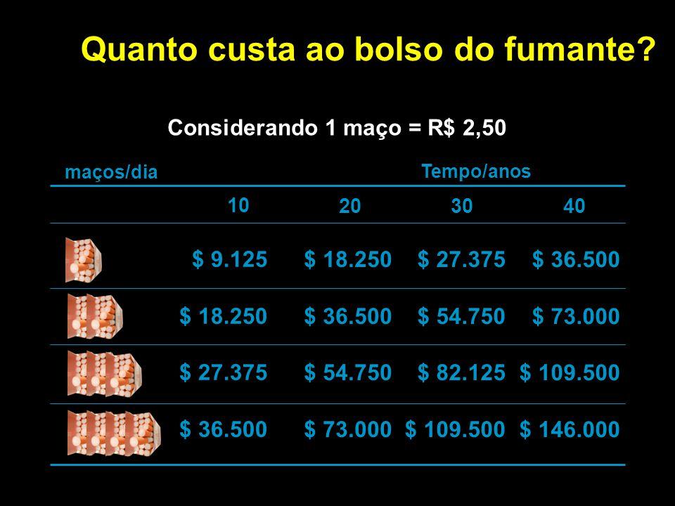 maços/dia Quanto custa ao bolso do fumante? Tempo/anos 10 20 30 40 Considerando 1 maço = R$ 2,50 $ 9.125 $ 18.250 $ 27.375 $ 36.500 $ 18.250 $ 36.500