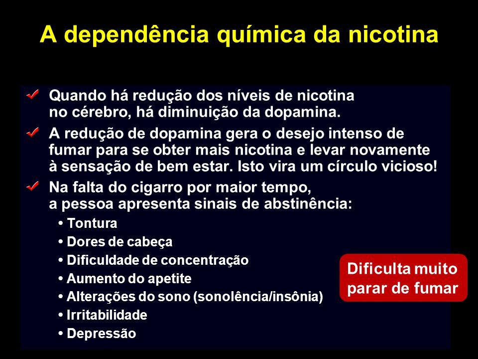 A dependência química da nicotina Quando há redução dos níveis de nicotina no cérebro, há diminuição da dopamina. A redução de dopamina gera o desejo