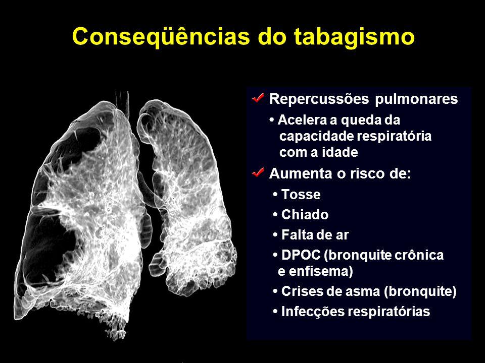 Repercussões pulmonares Acelera a queda da capacidade respiratória com a idade Aumenta o risco de: Tosse Chiado Falta de ar DPOC (bronquite crônica e
