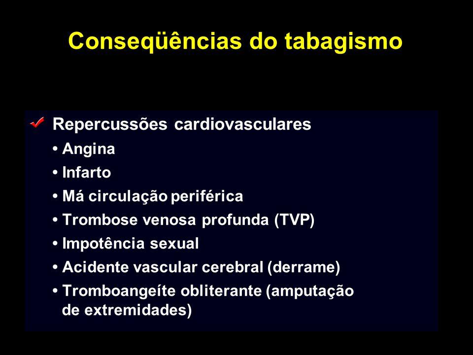 Conseqüências do tabagismo Repercussões cardiovasculares Angina Infarto Má circulação periférica Trombose venosa profunda (TVP) Impotência sexual Acid