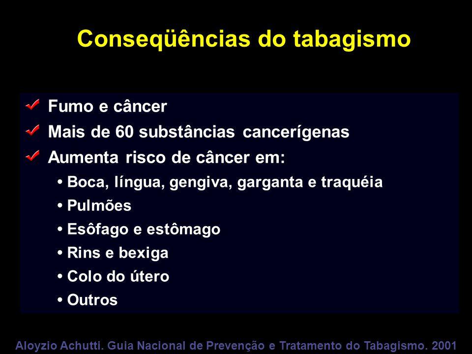 Conseqüências do tabagismo Fumo e câncer Mais de 60 substâncias cancerígenas Aumenta risco de câncer em: Boca, língua, gengiva, garganta e traquéia Pu