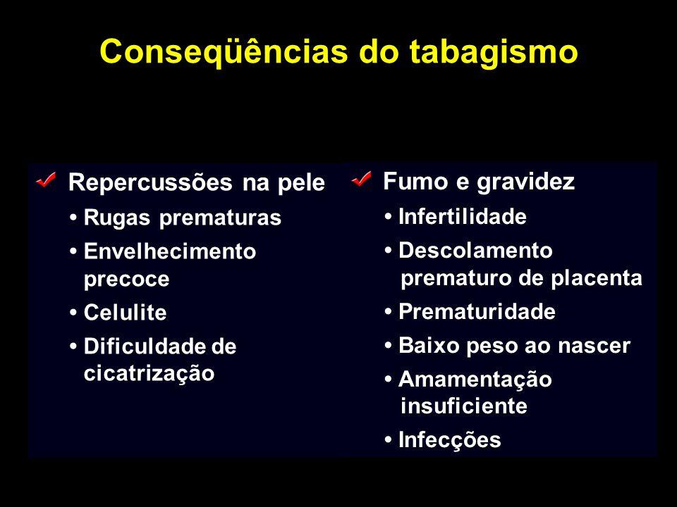 Conseqüências do tabagismo Repercussões na pele Rugas prematuras Envelhecimento precoce Celulite Dificuldade de cicatrização Fumo e gravidez Infertili