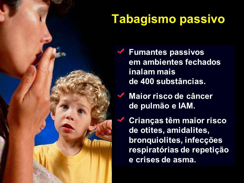Tabagismo passivo Fumantes passivos em ambientes fechados inalam mais de 400 substâncias. Maior risco de câncer de pulmão e IAM. Crianças têm maior ri