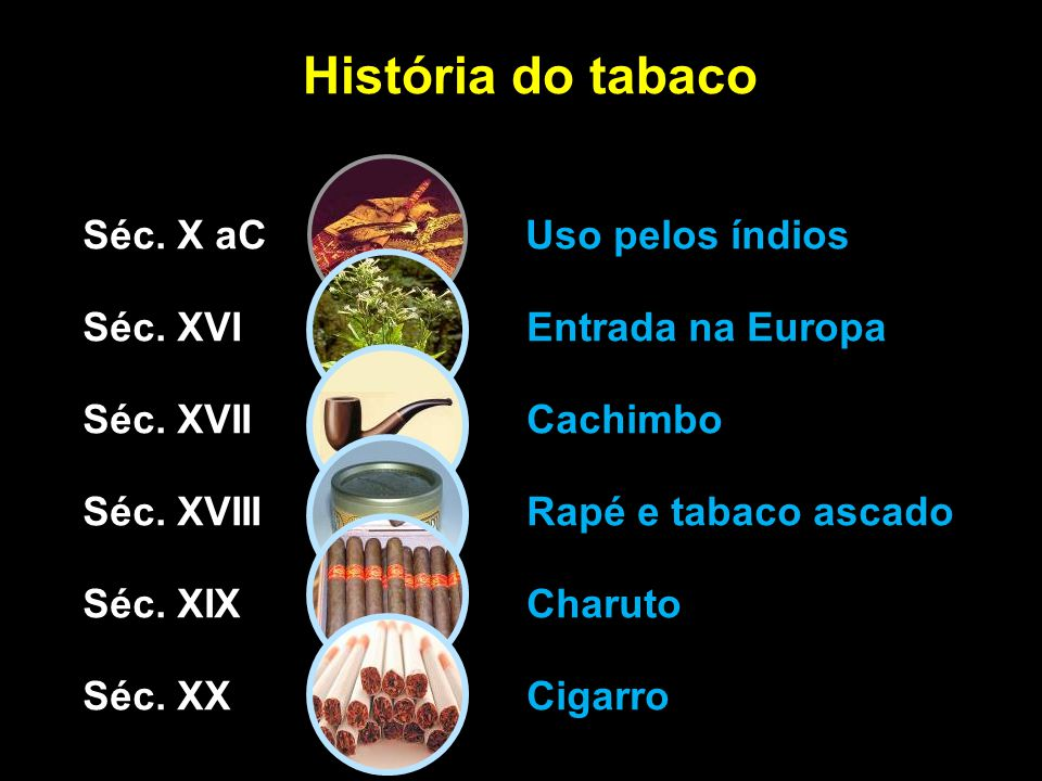 História do tabaco Séc. X aC Uso pelos índios Séc. XVI Entrada na Europa Séc. XVII Cachimbo Séc. XVIII Rapé e tabaco ascado Séc. XIX Charuto Séc. XX C