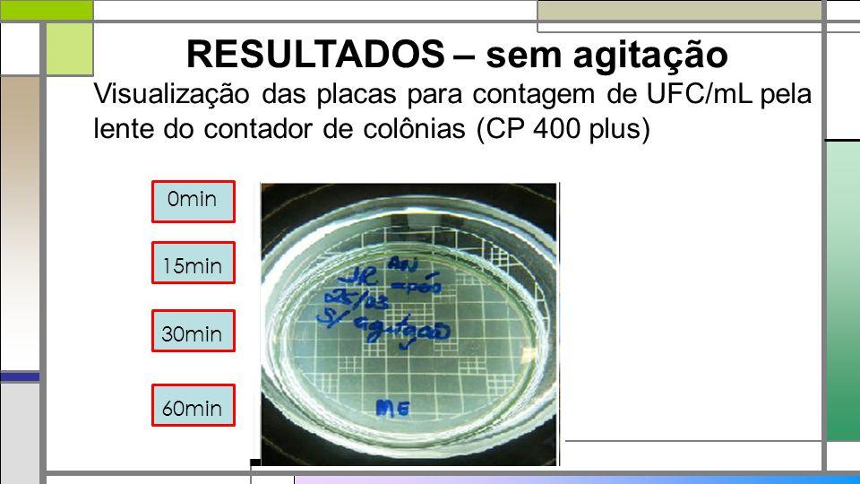 RESULTADOS – sem agitação Visualização das placas para contagem de UFC/mL pela lente do contador de colônias (CP 400 plus) 0min 15min 30min 60min