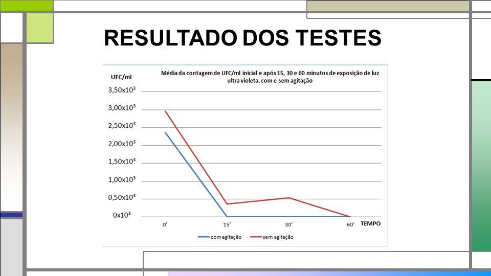 RESULTADO DOS TESTES