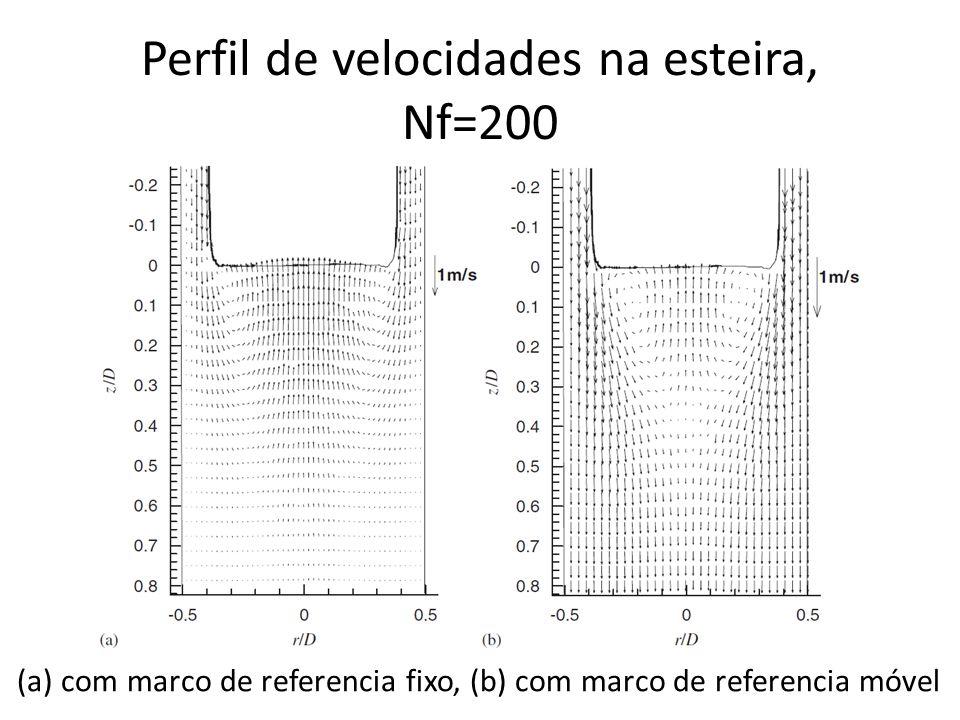 Perfil de velocidades na esteira, Nf=200 (a) com marco de referencia fixo, (b) com marco de referencia móvel