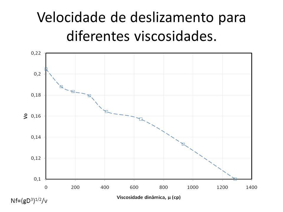 Dados de entrada Espessura do filme: 3,7 mm Diâmetro: 32 mm Vo: 0,188 m/s Nf: 200 Viscosidade: 107 cp Bolhas dispersas Diâmetro: 1,5mm Freqüência: 10 bolhas/s