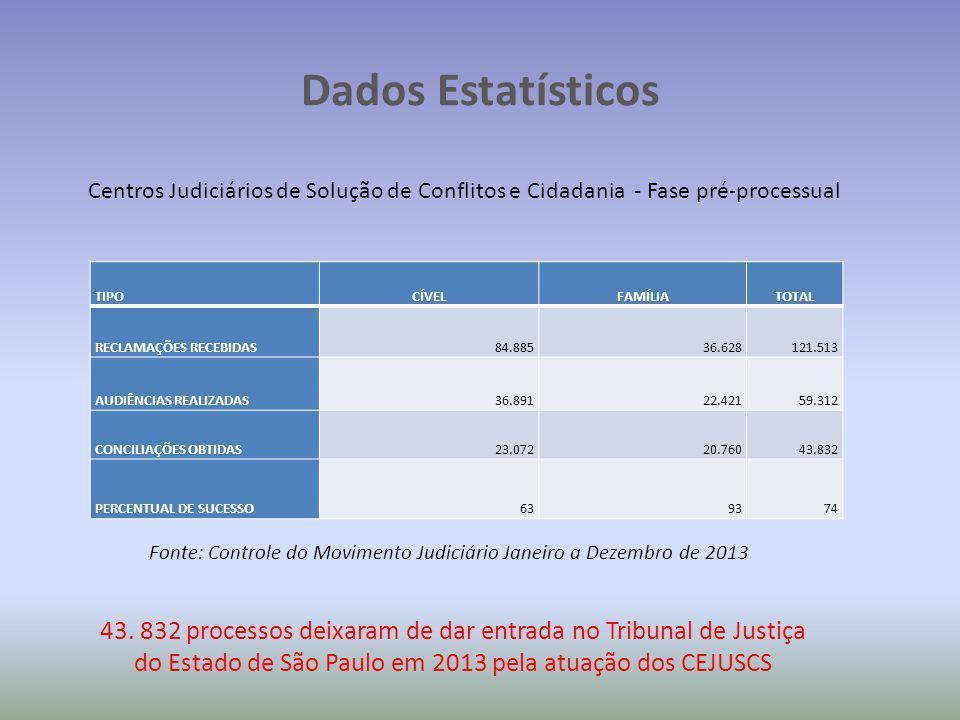 Dados Estatísticos Centros Judiciários de Solução de Conflitos e Cidadania - Fase pré-processual Fonte: Controle do Movimento Judiciário Janeiro a Dezembro de 2013 43.