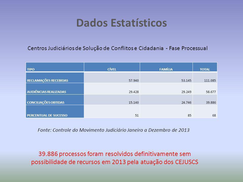 Dados Estatísticos Centros Judiciários de Solução de Conflitos e Cidadania - Fase Processual Fonte: Controle do Movimento Judiciário Janeiro a Dezembr