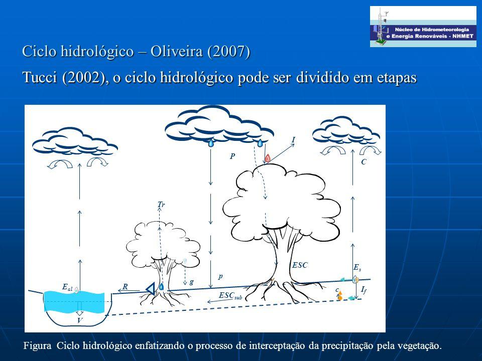 Ciclo hidrológico – Oliveira (2007) Tucci (2002), o ciclo hidrológico pode ser dividido em etapas I ESC p g Tr EsEs C P R ESC sub cIfIf E al V Figura Ciclo hidrológico enfatizando o processo de interceptação da precipitação pela vegetação.