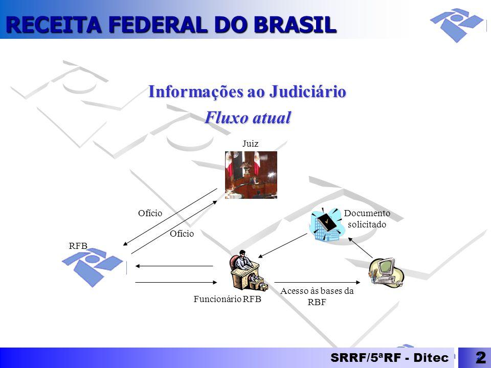 RECEITA FEDERAL DO BRASIL SRRF/5ªRF - Ditec 2 2 Informações ao Judiciário Fluxo atual Ofício Funcionário RFB Ofício Juiz RFB Documento solicitado Aces
