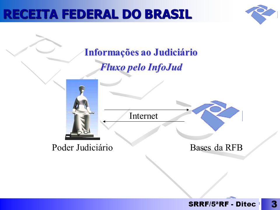 RECEITA FEDERAL DO BRASIL SRRF/5ªRF - Ditec 3 3 Poder Judiciário Internet Informações ao Judiciário Fluxo pelo InfoJud Bases da RFB