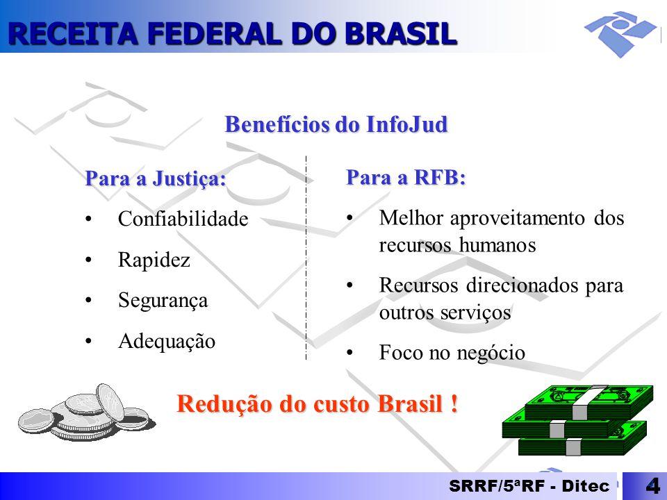 RECEITA FEDERAL DO BRASIL SRRF/5ªRF - Ditec 4 4 Para a Justiça: Confiabilidade Rapidez Segurança Adequação Benefícios do InfoJud Para a RFB: Melhor ap