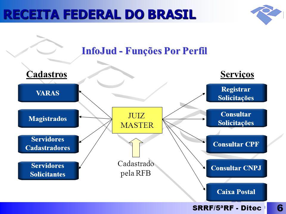 RECEITA FEDERAL DO BRASIL SRRF/5ªRF - Ditec 6 6 InfoJud - Funções Por Perfil Registrar Solicitações Consultar Solicitações Consultar CPF Consultar CNP