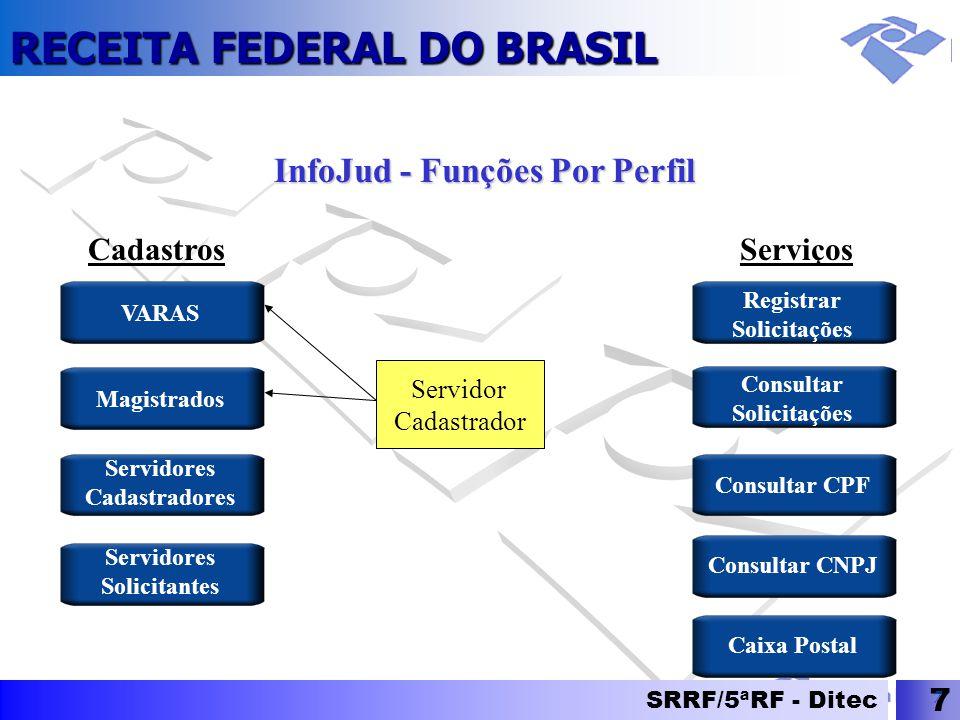 RECEITA FEDERAL DO BRASIL SRRF/5ªRF - Ditec 7 7 InfoJud - Funções Por Perfil Registrar Solicitações Consultar Solicitações Consultar CPF Consultar CNP