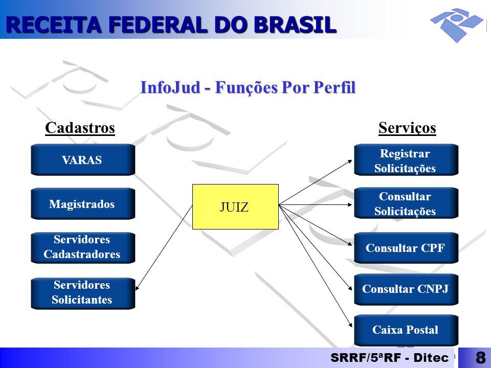 RECEITA FEDERAL DO BRASIL SRRF/5ªRF - Ditec 8 8 InfoJud - Funções Por Perfil Registrar Solicitações Consultar Solicitações Consultar CPF Consultar CNP