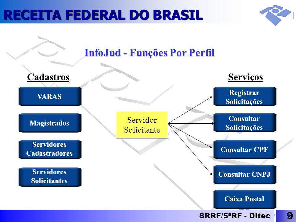 RECEITA FEDERAL DO BRASIL SRRF/5ªRF - Ditec 9 9 InfoJud - Funções Por Perfil Servidor Solicitante Registrar Solicitações Consultar Solicitações Consul